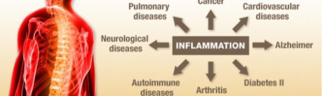 Chart showing diseases inflammation may cause