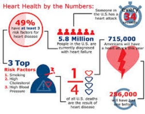 Graphic showing statistics of heart disease